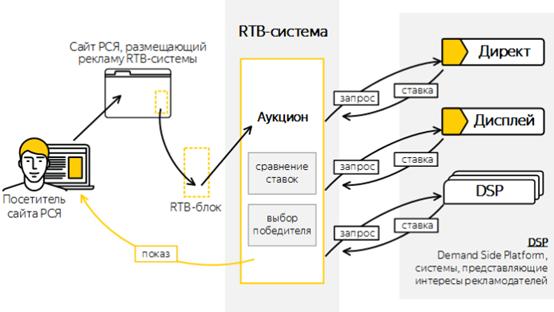 Что такое RTB
